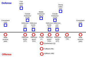 Positions_American_Football.svg